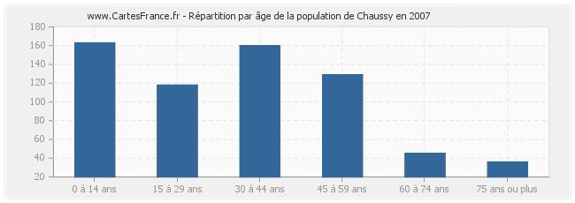 age-population-2007