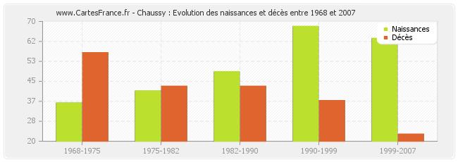 evolution-naissances-deces